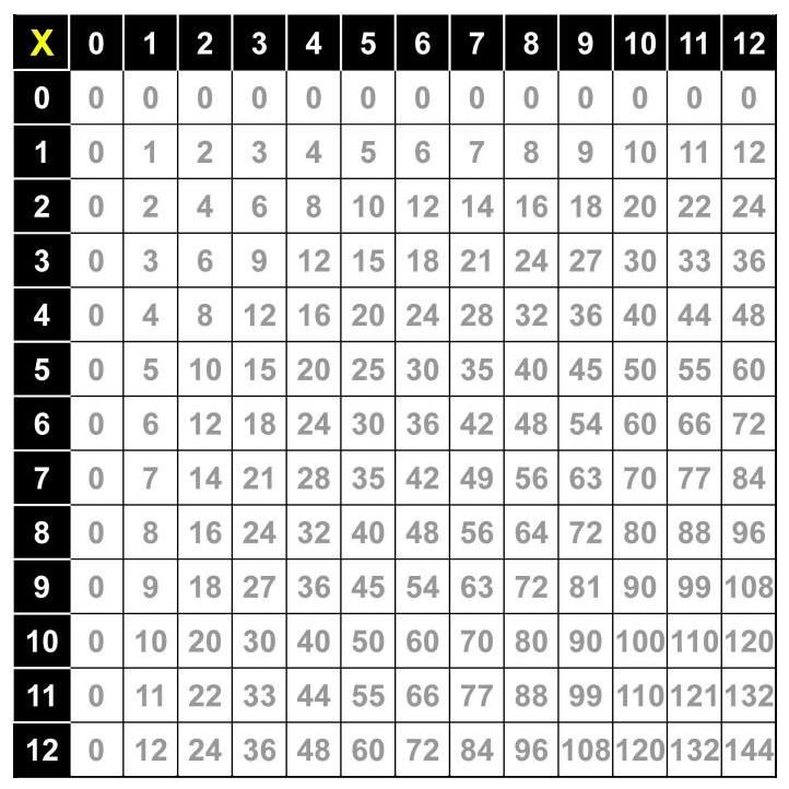 Multiplication Chart Freehold Township Schools Multiplication