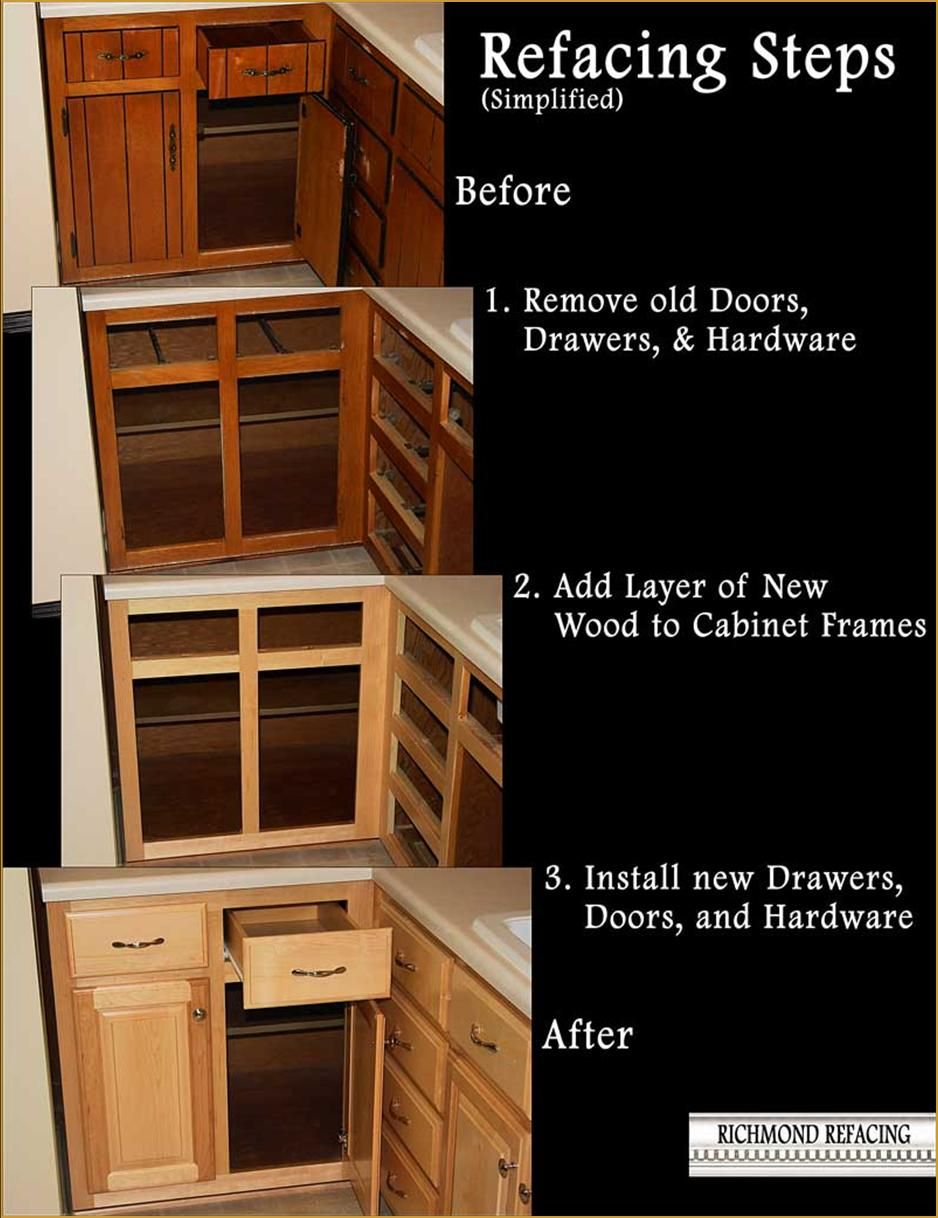The Kitchen Cabinet Refacing Process Richmond Refacing Richmond Va Refacing Kitchen Cabinets New Kitchen Cabinets Diy Kitchen Cabinets