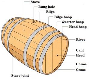 Parts Of A Wine Barrel Favorite Wine Pics Wine Barrel Furniture