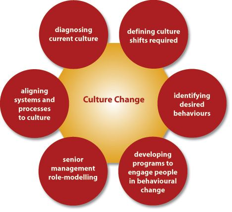 Doctoral thesis on organizational culture change