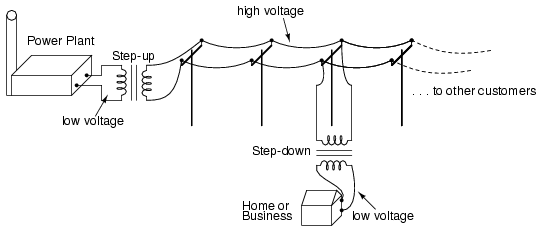 What is Alternating Current (AC)? : Basic AC Theory