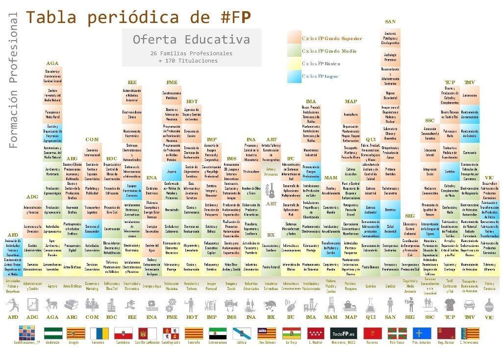 Tabla periodica elementos actualizada tabla periodica completa tabla periodica elementos actualizada tabla periodica completa tabla periodica elementos tabla periodica groups urtaz Gallery
