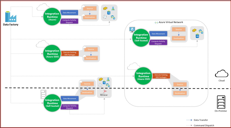 Deploy Sql Server Integration Services Packages To Azure Sql Server Integration Services Azure Cloud Computing Platform