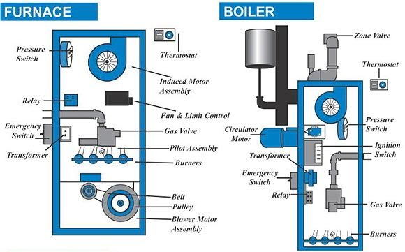 A condensing boiler or furnace condenses water vapor and uses the ...