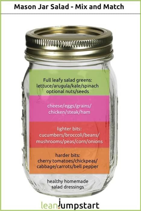 Mason Jar Salad: 6 rules how to pack the perfect clean eating meal