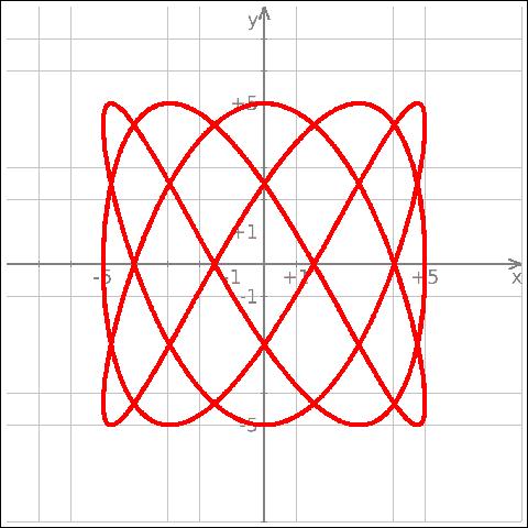 Kmplot grficas de funciones matemticas matemtica educativos kmplot grficas de funciones matemticas matemtica educativos ccuart Gallery