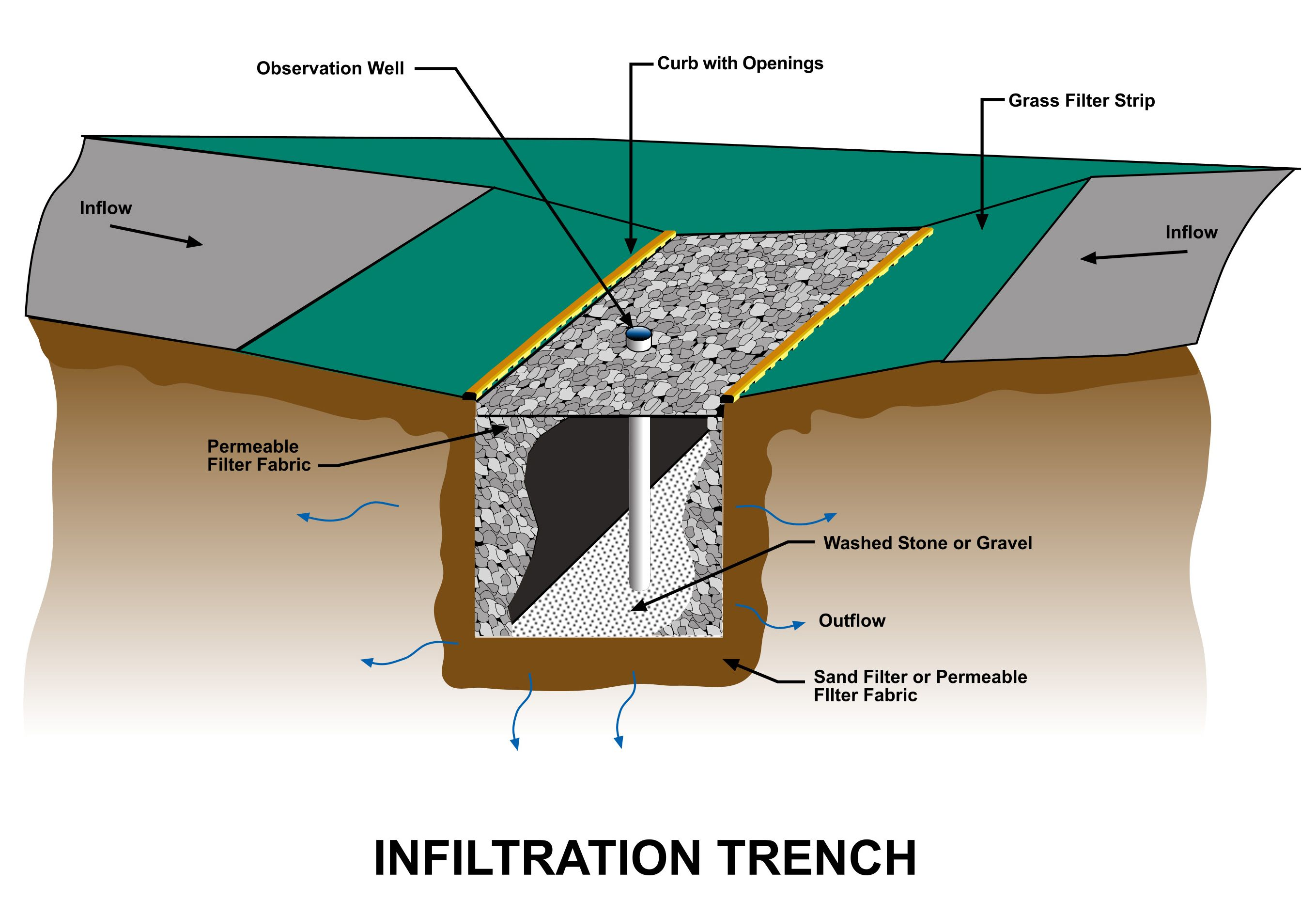 green roof water runoff diagram mk4 headlight wiring infiltration trench rainwater garden design pinterest