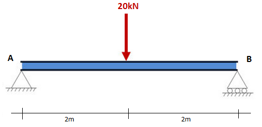 A tutorial on how to calculate the support reactions of a simple a tutorial on how to calculate the support reactions of a simple supported beam ccuart Image collections