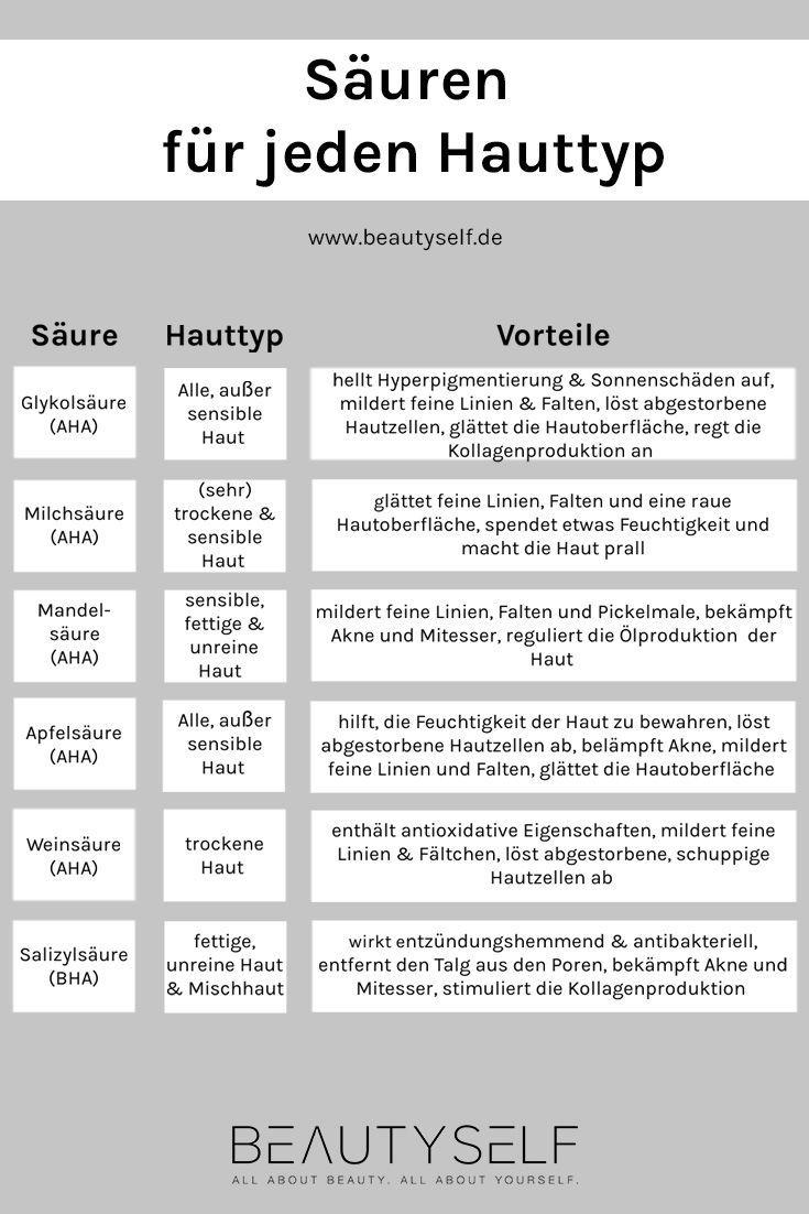 Hauttypen & Hautprobleme - Informationen & Pflegetipps | Beautyself