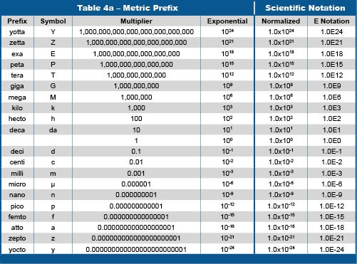 Techtips table table4a metric scinot learning - Table of converting measurements ...