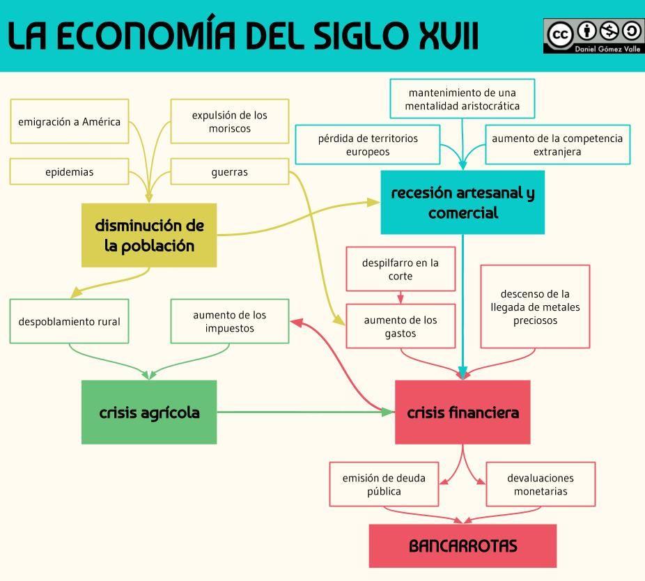 La economía del siglo XVII | Pensamiento economico, Historia de la  economia, Economia