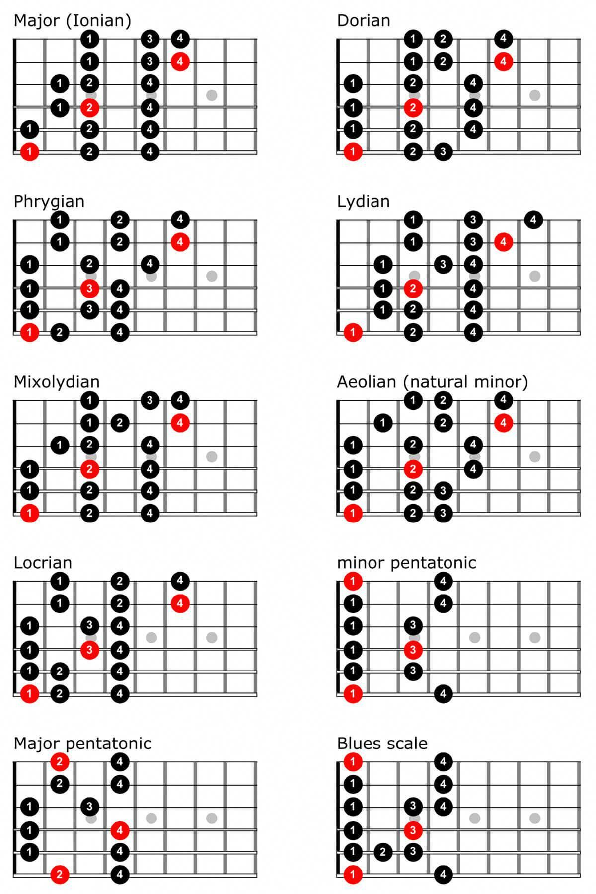 Love these guitar scales... 2158 guitarscales Guitar
