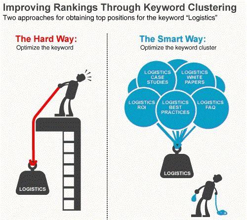 Keyword clusters work-stuff