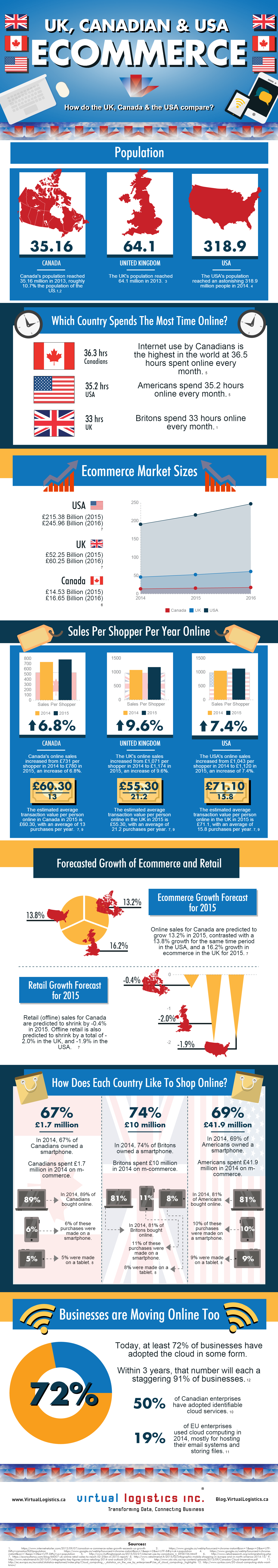 #UK, #Canadian & #USA #Ecommerce Differences #Infographic. Download the PDF version here: http://content.virtuallogistics.ca/download-the-pdf-infographic-uk-canadian-and-usa-ecommerce/