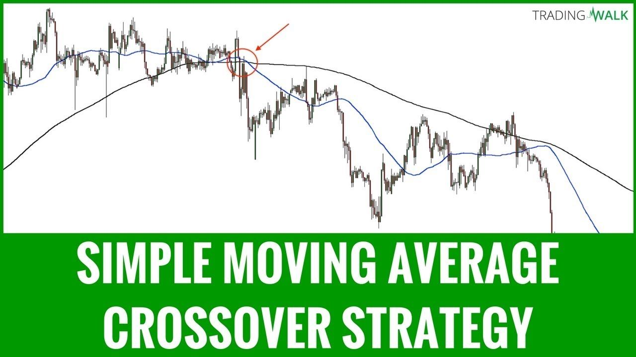 Simple Moving Average Crossover Strategy Forex Trading Video