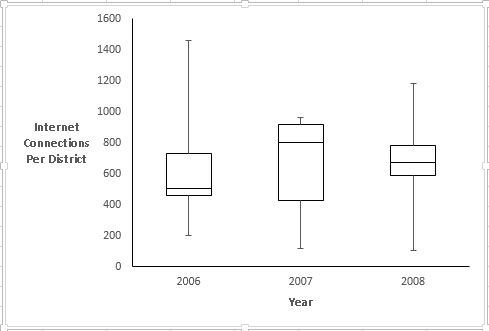 How To Create A Box And Whisker Plot On Excel Statisticsdata