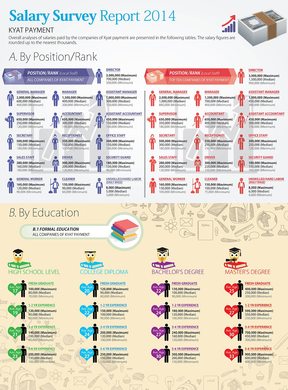 salary survey report in myanmar infographic crossroads 01 salary survey report 2014 in myanmar infographic crossroads magazine vol1 iss4