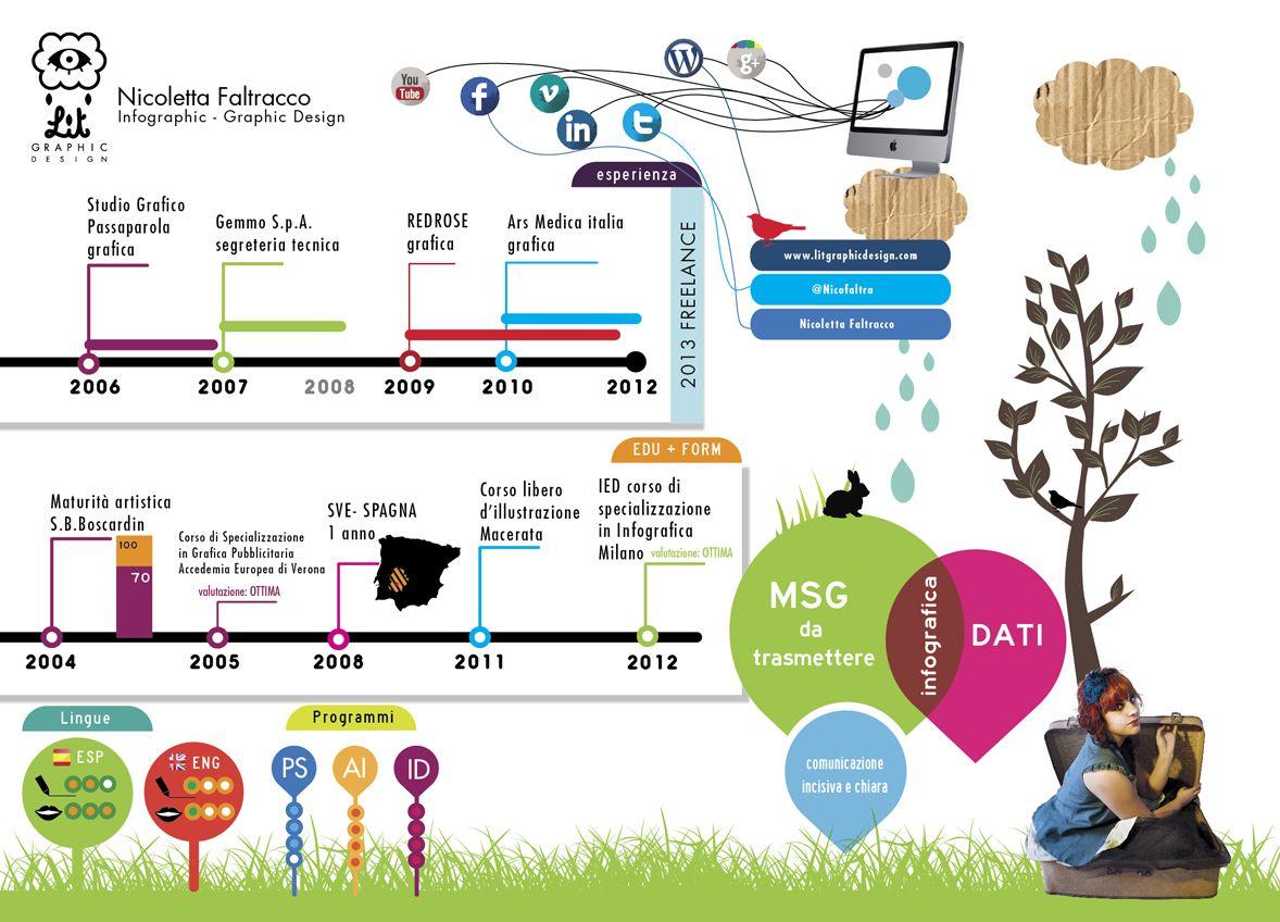 Curriculum Infografico di Nicoletta Faltracco. Trovate il