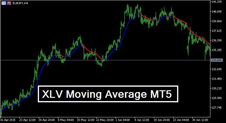 Xlv Moving Average Mt5 Moving Average Free