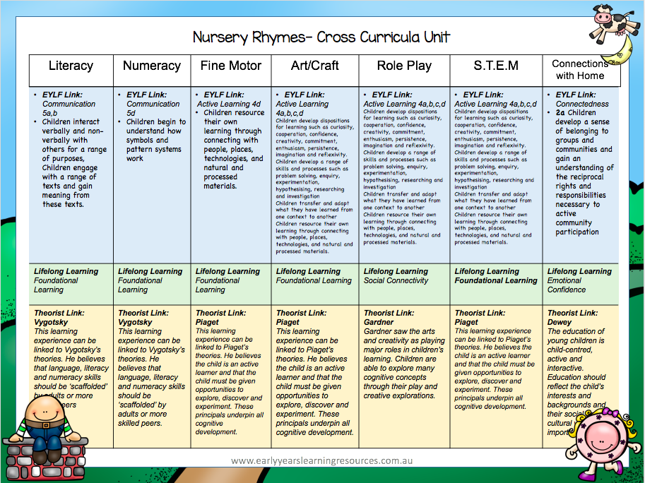 Nursery Rhymes Eylf Resource Pack Nursery Rhymes Activities Nursery Rhymes Early Childhood Education Resources