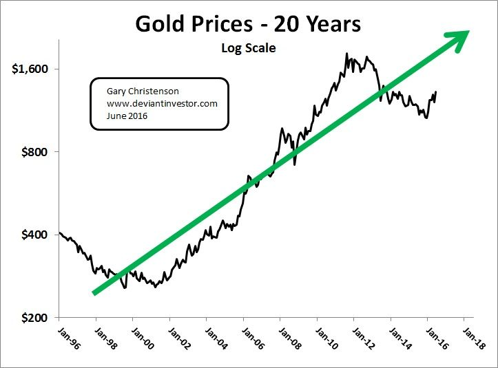 Gold Platinum And Silver Speak To Us Deflation Market Today Gold Price Today Gold Rate Gold Cost