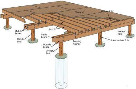 How To Build The Foundation Of A Tiny House Maison Bois Construire Une Petite Maison Fondations De Maison