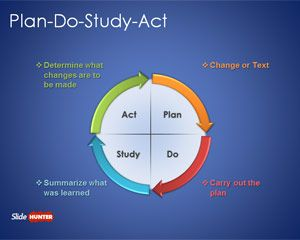 Free plan do study act powerpoint template is a powerpoint template free plan do study act powerpoint template is a powerpoint template inspired by the pdsa cycle homeworksequence diagramessay ccuart Images