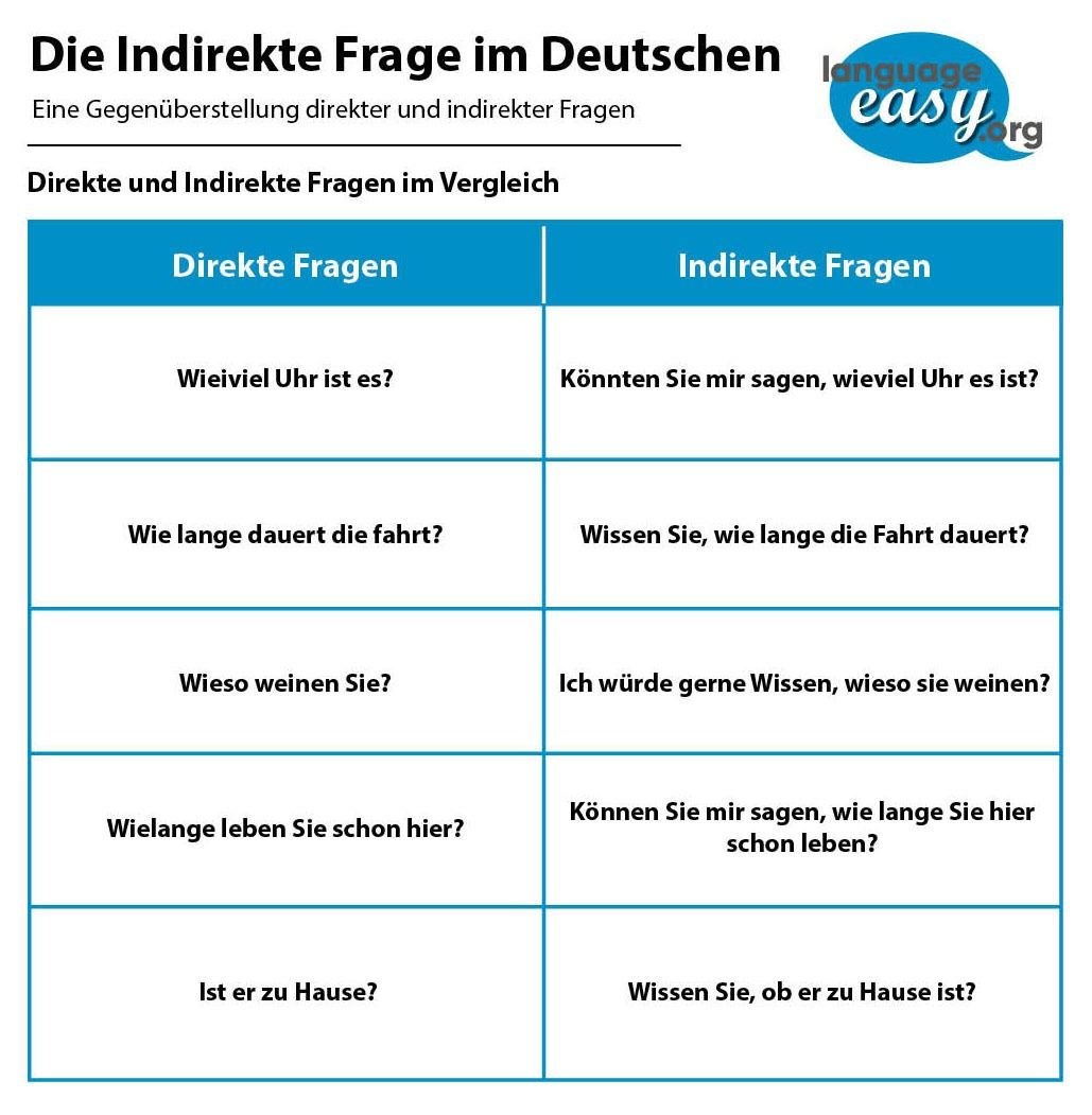 German Indirect Questions Learn German easily with