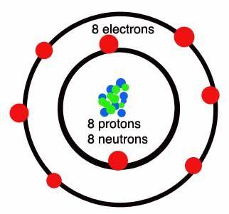 Oxygen atom atoms atoms everywhere pinterest atom project periodic table oxygen atom urtaz Gallery