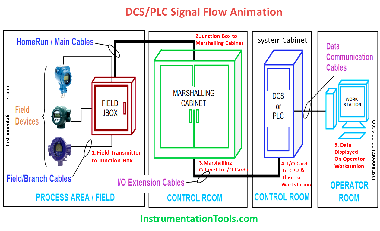 Basic DCS/PLC Signal Flow - Video Flow