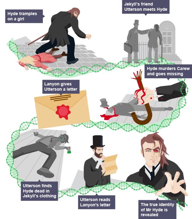 short summary of jekyll and hyde