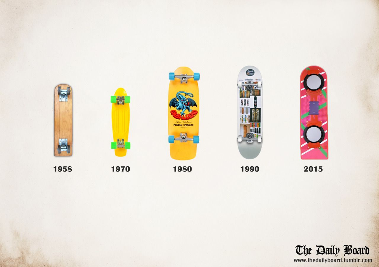 evolution of the board. we got the nike air mags, now it\'s time ...