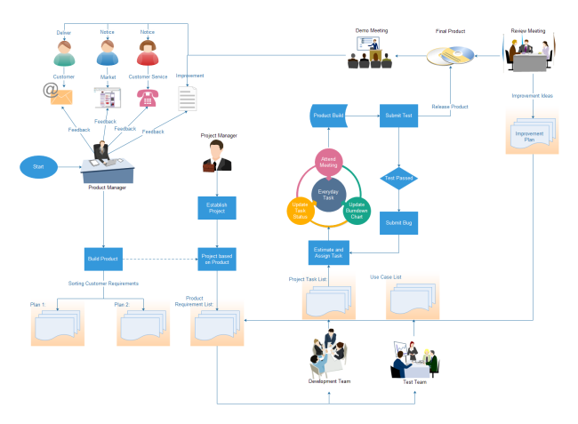 Project Management Flowchart Flow Chart Flow Chart Design Data Flow Diagram