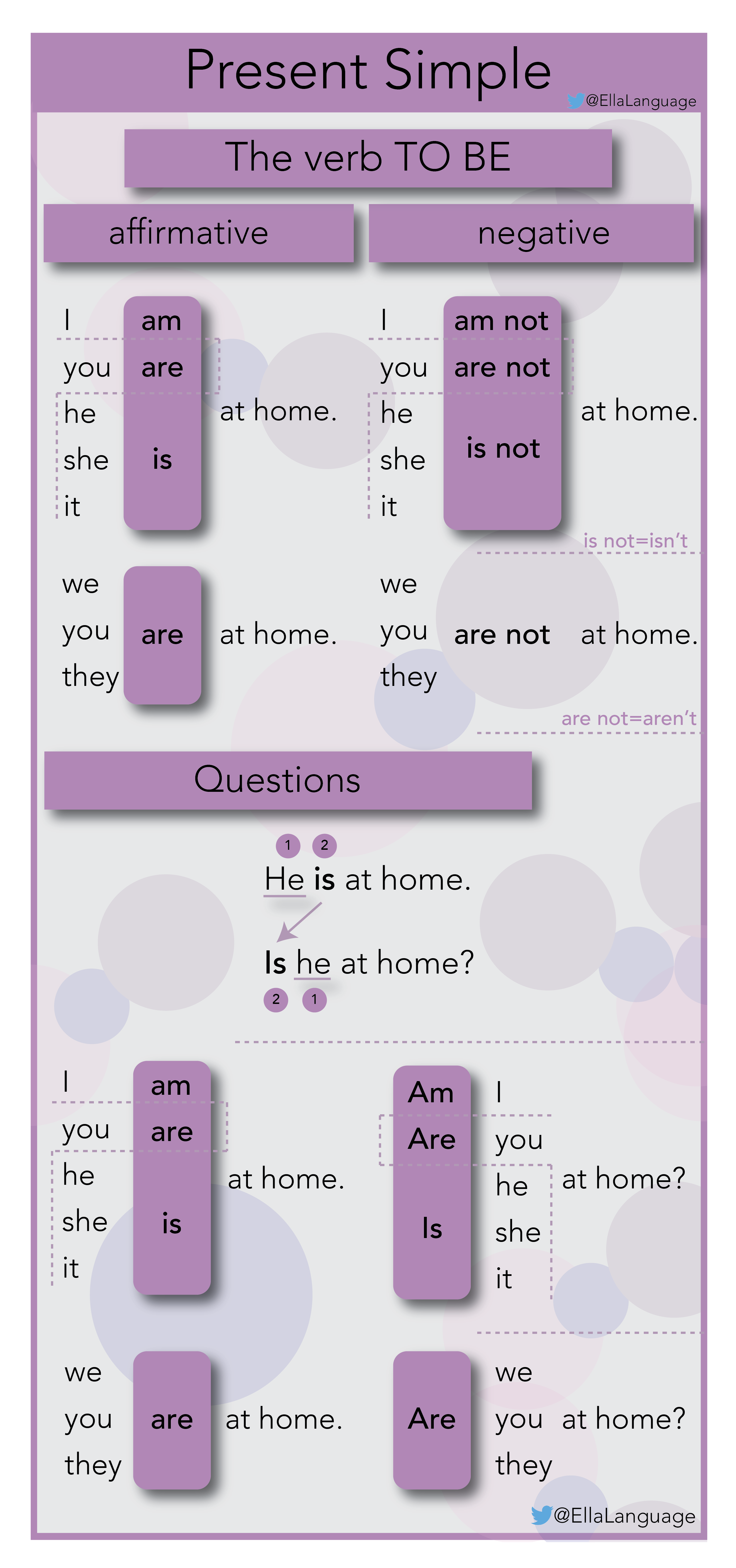 Present Simple With The Verb To Be English