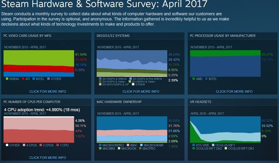 Steam handles over 50k refund requests per day hardware software steam handles over 50k refund requests per day hardware software survey for april 2017 unveiled ccuart Images