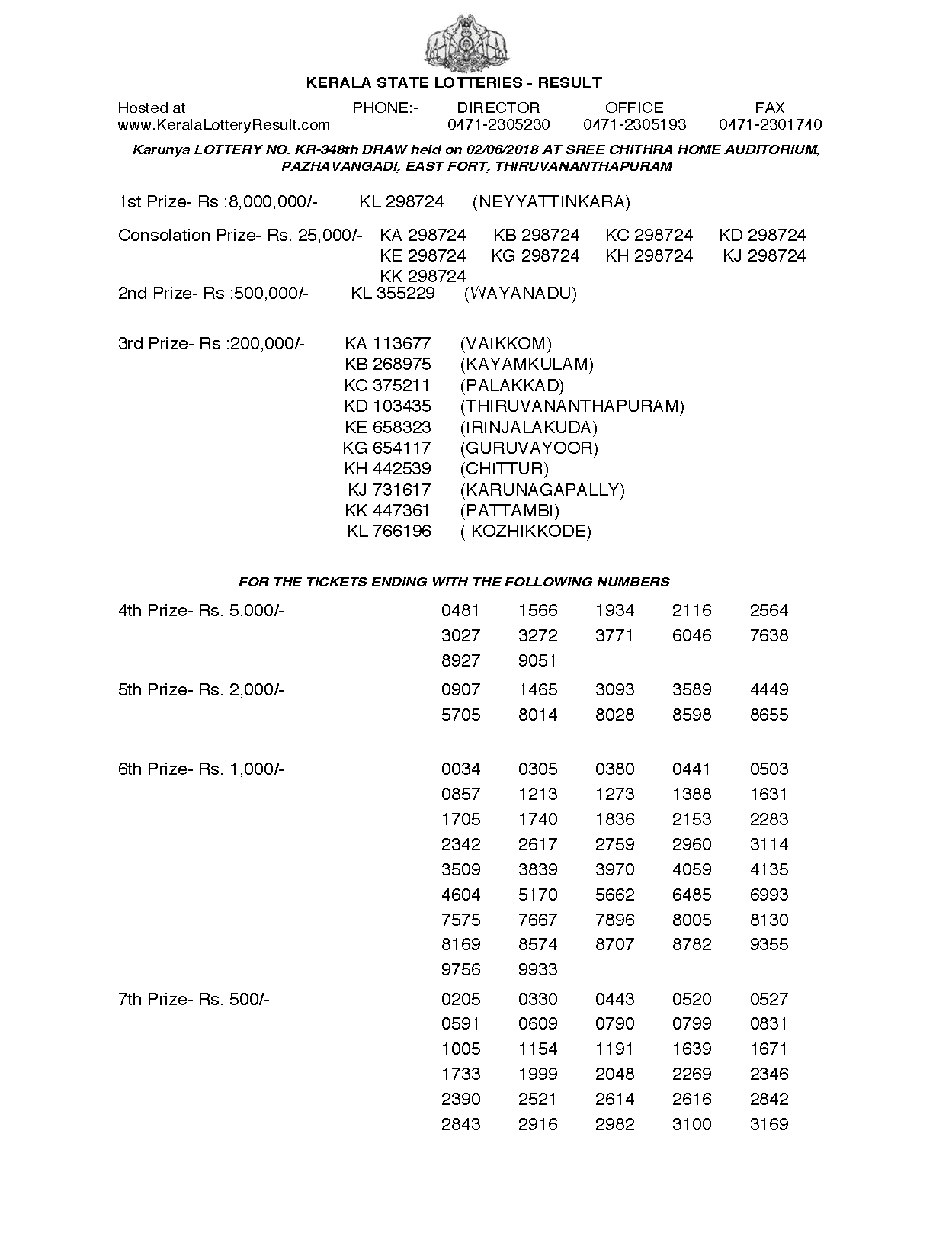 Download Karunya KR 348 Kerala Lottery Result (02 06 2018
