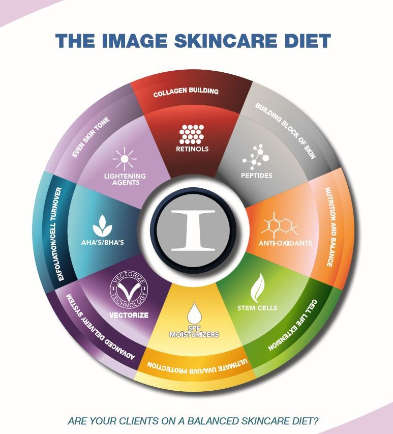 Do You Know What You Need For A Balanced Skincare Diet Skin Care Anti Aging Skin Treatment Best Skin Care Regimen