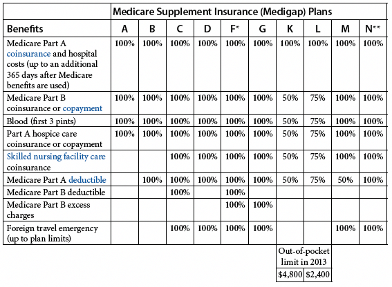 Comparing Medigap Plans Senior65 insurancequotes