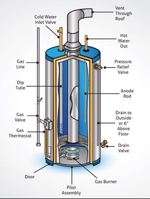 Gas Water Heater Hot Water Heater Pinterest Water