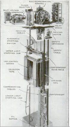 cab6a822b6cad04a4fc6d2ff6f6b193e 9 revolutionary elevators from the otis elevator company popular