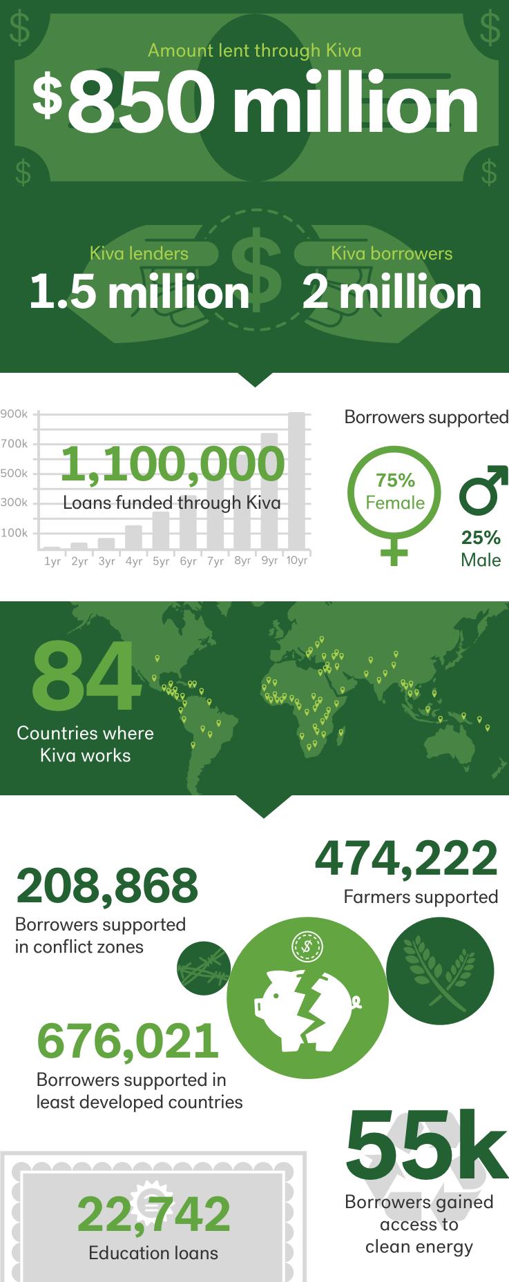 Impact | Kiva