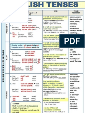 English Tenses Table Chart With Examples Pdf Perfect Grammar Onomastics English Verbs Tenses Verb Forms
