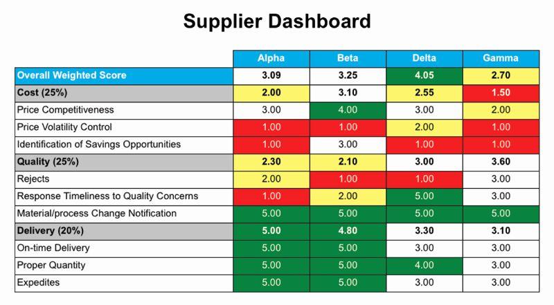 Supplier Performance Scorecard Template Xls Lovely
