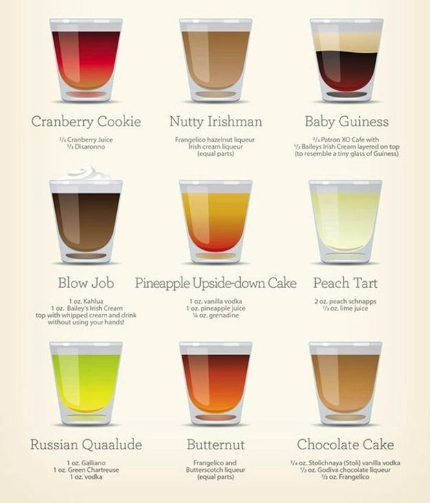 How To Make 30 Different Kinds Of Shots In One Handy Infographic ...