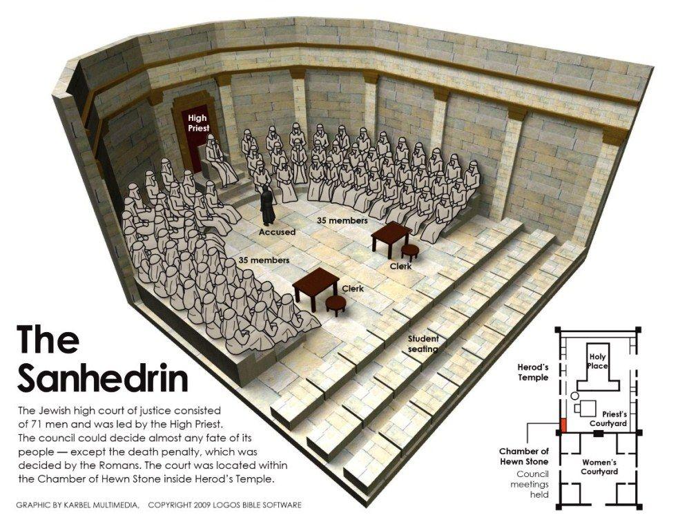 TheSanhedrin.jpg (JPEG Image, 982×759 pixels) - Scaled (82%)