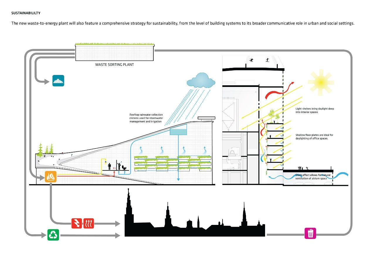 Amager Waste-to-Energy Plant | Credit: BIG | diagram - rendering ...