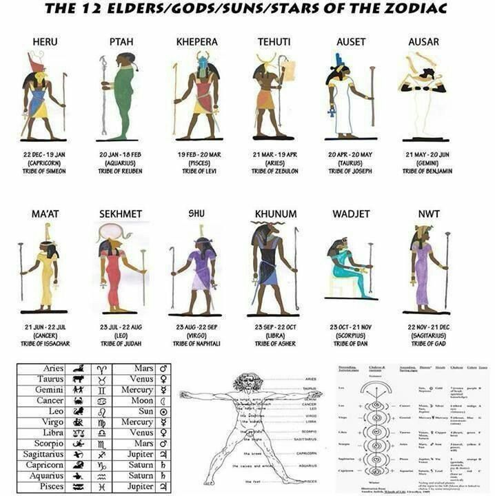 12 Zodiacs 12 Disciples 12 Tribes Of Israel 12 Months 12 Hours