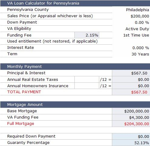Va Loan Calculator For Pennsylvania Va Loan Calculator Loan