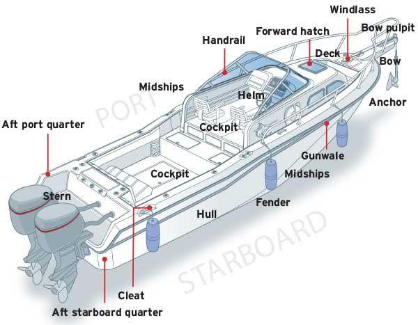 Nautical Terminology From Boatus Magazine