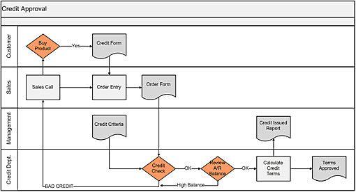 diagram - Swim Flow Diagram